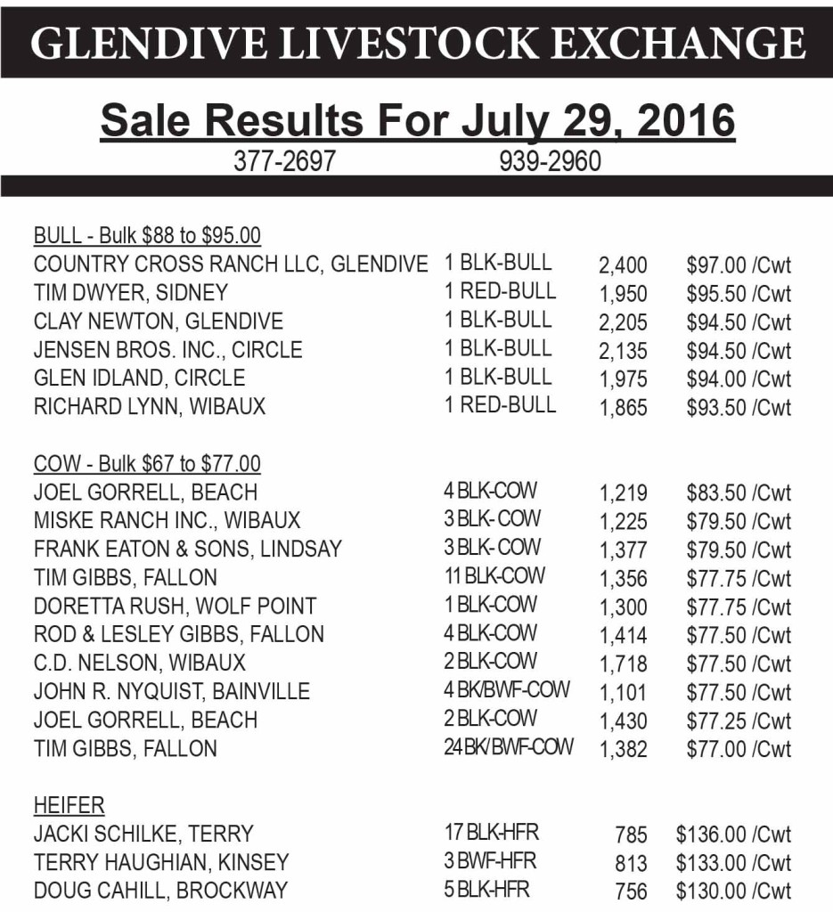 Glendive Livestock sale results July 29, 2016