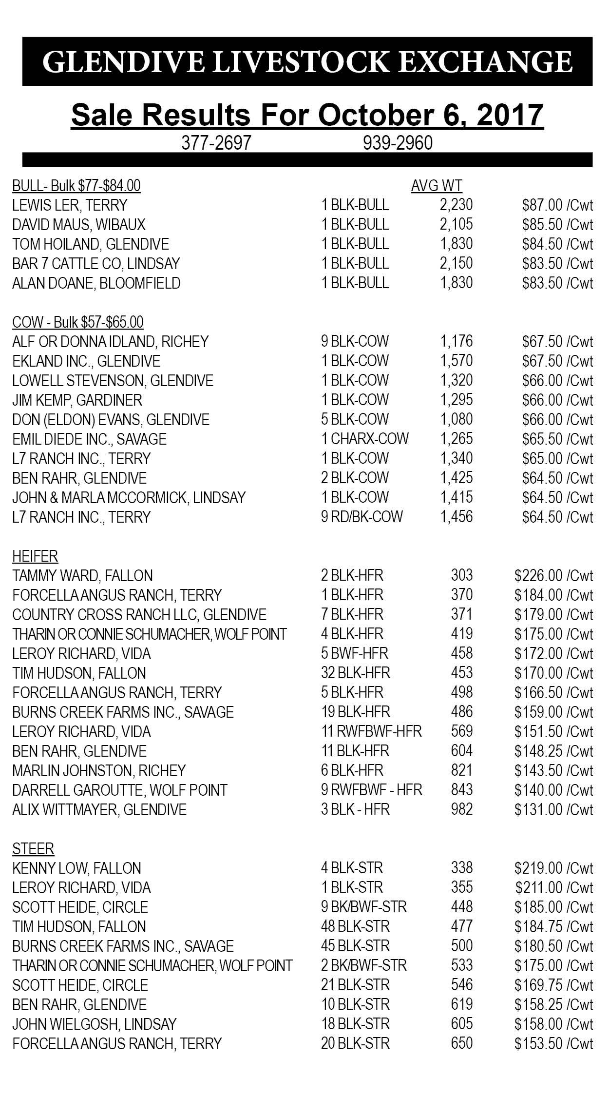 Glendive Livestock sale results October 6, 2017