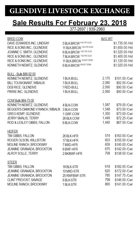 Glendive Livestock sale results February 23, 2018