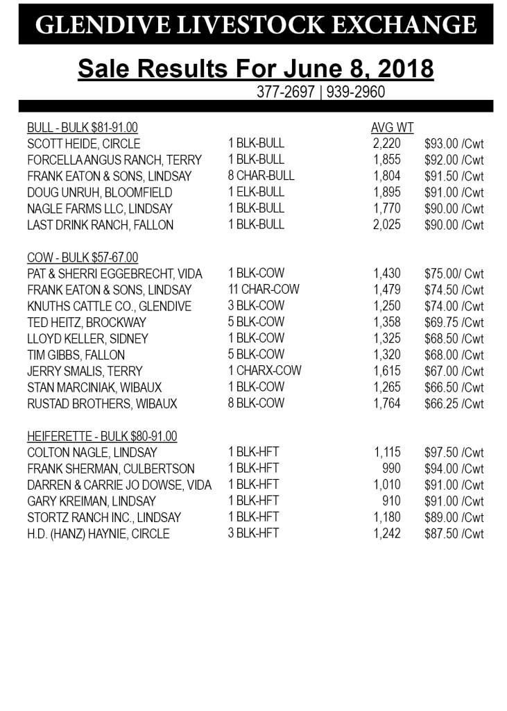 Glendive Livestock sale results June 8, 2018